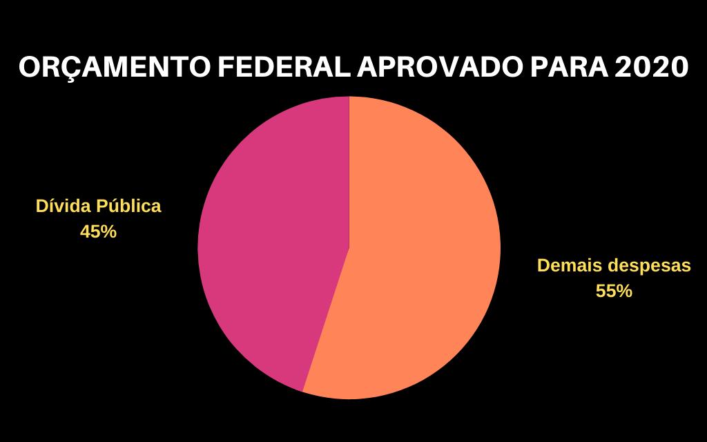 Congresso aprova 45% do orçamento de 2020 para a dívida
